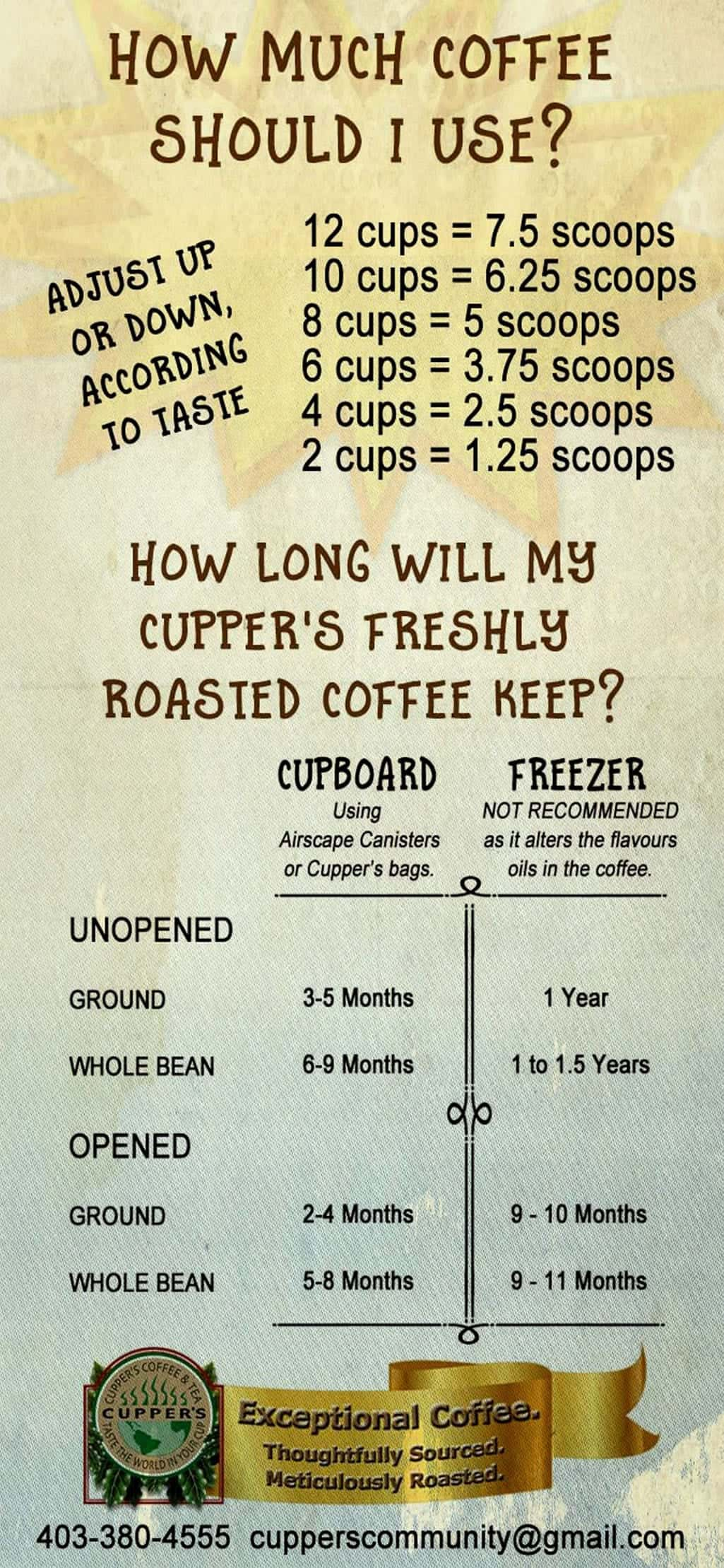 How To Brew The Perfect Cup Of Cupper S Coffee